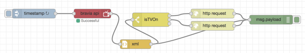 Simple Node-RED flow to query the power status of a Sony Bravia Android TV
